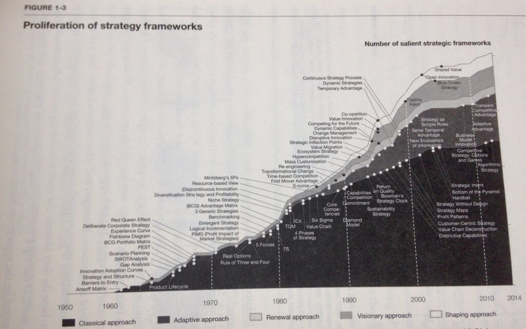 Proliferation of strategy frameworks from the book Your Strategy needs a Strategy